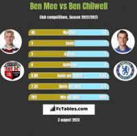 Ben Mee vs Ben Chilwell h2h player stats