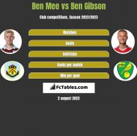 Ben Mee vs Ben Gibson h2h player stats