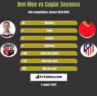 Ben Mee vs Caglar Soyuncu h2h player stats