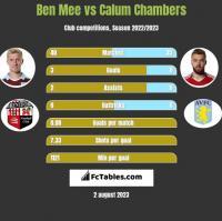 Ben Mee vs Calum Chambers h2h player stats