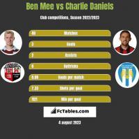 Ben Mee vs Charlie Daniels h2h player stats