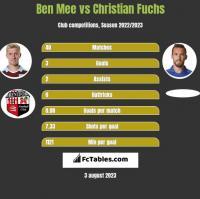 Ben Mee vs Christian Fuchs h2h player stats