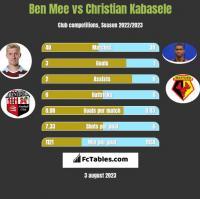 Ben Mee vs Christian Kabasele h2h player stats