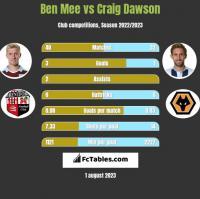 Ben Mee vs Craig Dawson h2h player stats