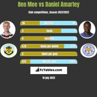 Ben Mee vs Daniel Amartey h2h player stats