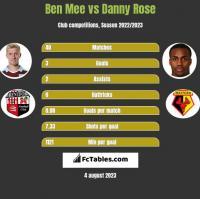 Ben Mee vs Danny Rose h2h player stats