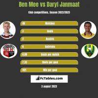 Ben Mee vs Daryl Janmaat h2h player stats