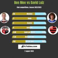 Ben Mee vs David Luiz h2h player stats