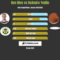 Ben Mee vs DeAndre Yedlin h2h player stats