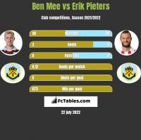 Ben Mee vs Erik Pieters h2h player stats