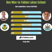 Ben Mee vs Fabian Lukas Schaer h2h player stats