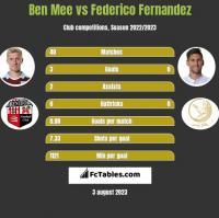 Ben Mee vs Federico Fernandez h2h player stats