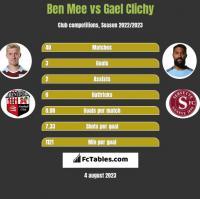 Ben Mee vs Gael Clichy h2h player stats