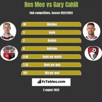 Ben Mee vs Gary Cahill h2h player stats