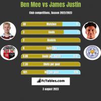 Ben Mee vs James Justin h2h player stats