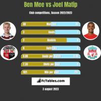 Ben Mee vs Joel Matip h2h player stats