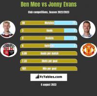Ben Mee vs Jonny Evans h2h player stats