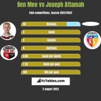 Ben Mee vs Joseph Attamah h2h player stats
