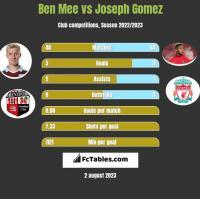 Ben Mee vs Joseph Gomez h2h player stats