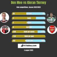 Ben Mee vs Kieran Tierney h2h player stats