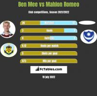 Ben Mee vs Mahlon Romeo h2h player stats