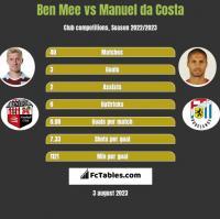Ben Mee vs Manuel da Costa h2h player stats