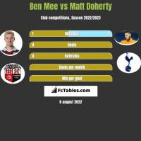 Ben Mee vs Matt Doherty h2h player stats