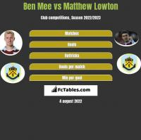 Ben Mee vs Matthew Lowton h2h player stats