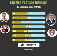 Ben Mee vs Shane Ferguson h2h player stats