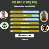 Ben Mee vs Willy Boly h2h player stats