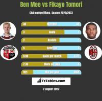 Ben Mee vs Fikayo Tomori h2h player stats