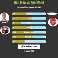 Ben Mee vs Ben White h2h player stats