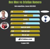 Ben Mee vs Cristian Romero h2h player stats