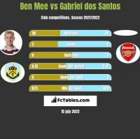 Ben Mee vs Gabriel dos Santos h2h player stats