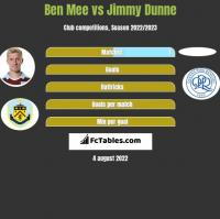 Ben Mee vs Jimmy Dunne h2h player stats