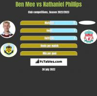 Ben Mee vs Nathaniel Phillips h2h player stats