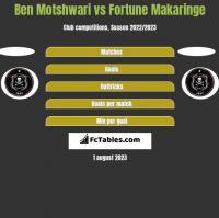 Ben Motshwari vs Fortune Makaringe h2h player stats