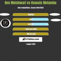 Ben Motshwari vs Onassis Mntambo h2h player stats