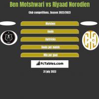 Ben Motshwari vs Riyaad Norodien h2h player stats