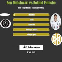 Ben Motshwari vs Roland Putsche h2h player stats