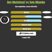 Ben Motshwari vs Xola Mlambo h2h player stats