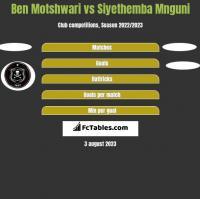 Ben Motshwari vs Siyethemba Mnguni h2h player stats