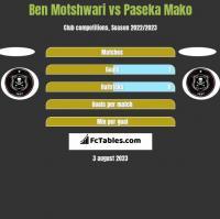 Ben Motshwari vs Paseka Mako h2h player stats