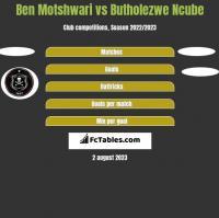 Ben Motshwari vs Butholezwe Ncube h2h player stats