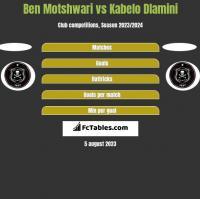 Ben Motshwari vs Kabelo Dlamini h2h player stats