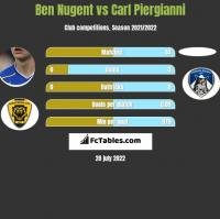 Ben Nugent vs Carl Piergianni h2h player stats