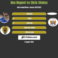 Ben Nugent vs Chris Stokes h2h player stats