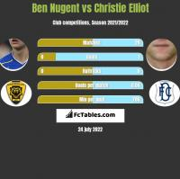 Ben Nugent vs Christie Elliot h2h player stats