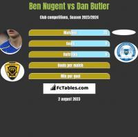 Ben Nugent vs Dan Butler h2h player stats