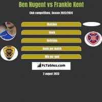 Ben Nugent vs Frankie Kent h2h player stats